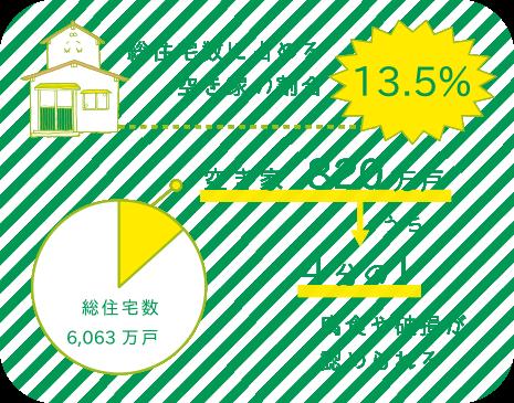 空き家に関する総務省統計局の調査結果