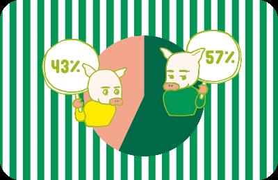 性別の割合の円グラフとイラスト