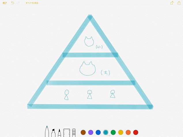 我が家の力関係の図をメモアプリで書いた、スクリーンショット