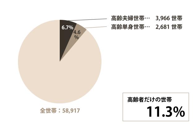 刈谷市の高齢世帯についてのグラフ