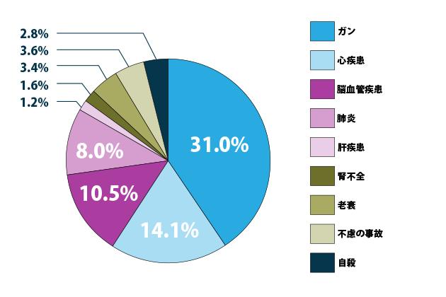 死因のグラフ