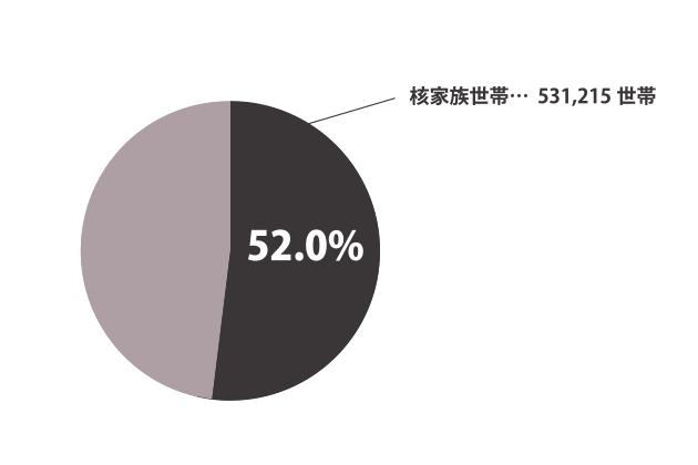 名古屋市の核家族についてのグラフ
