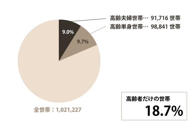 名古屋市の高齢世帯についてのグラフ