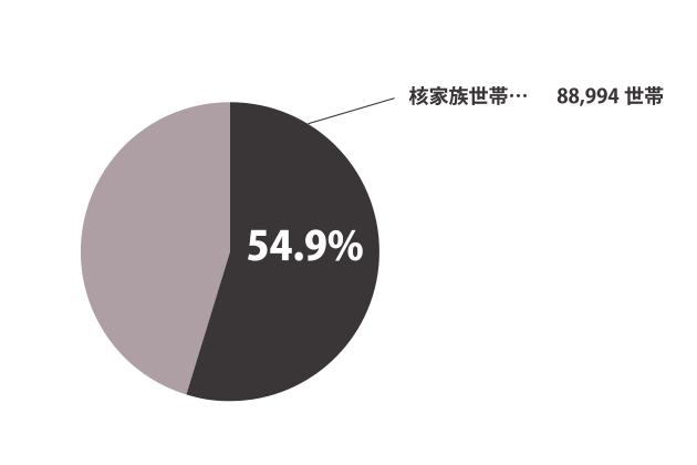 豊田市の核家族についてのグラフ