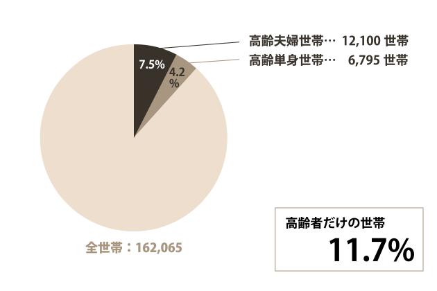豊田市の高齢世帯についてのグラフ