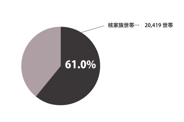 大府市の核家族についてのグラフ