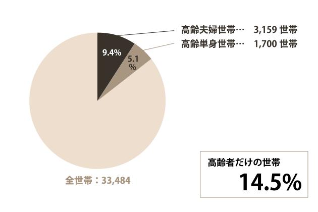 大府市の高齢世帯についてのグラフ
