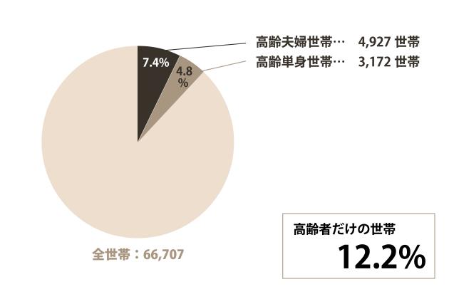 安城市の高齢世帯についてのグラフ