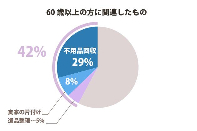 60歳以上の方に関連したもの 42%