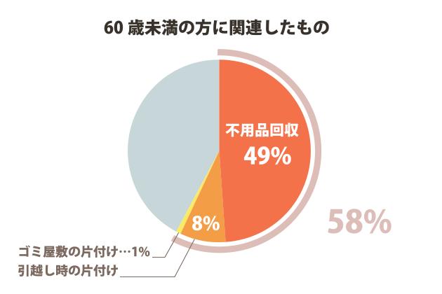 60歳未満の方に関連したもの 58%