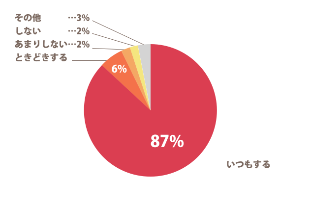 家事についてのグラフ(女性)