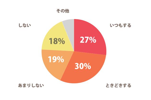 家事についてのグラフ(男性)