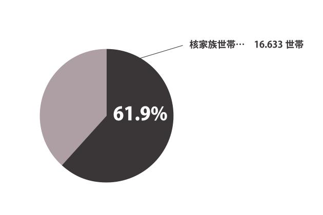 豊明市の核家族についてのグラフ