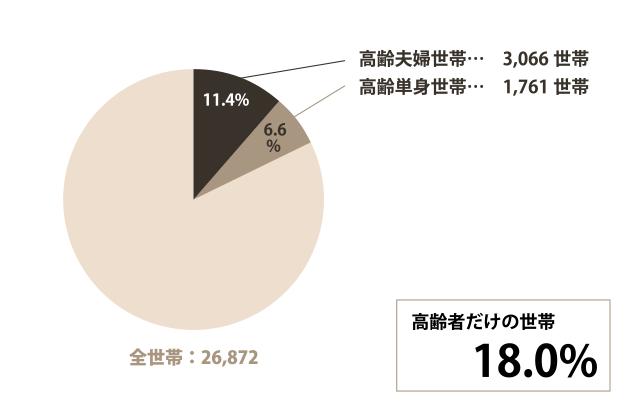 豊明市の高齢世帯についてのグラフ