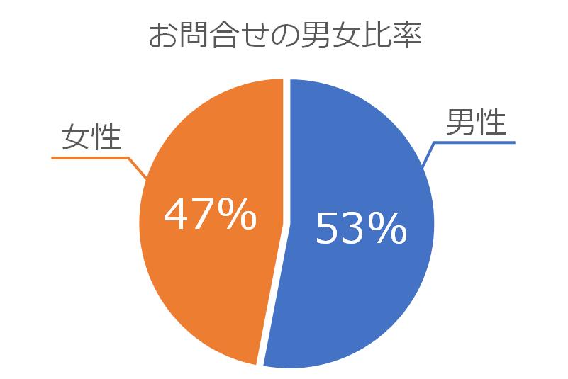 お問合せの男女別比率のグラフ