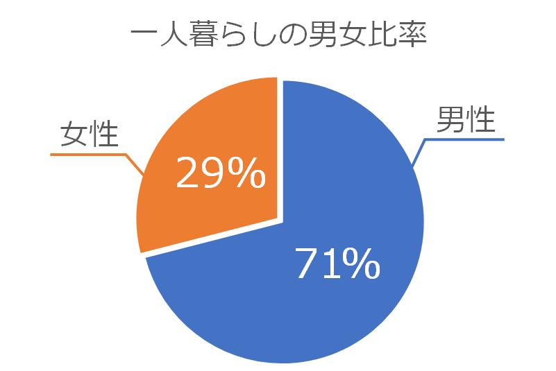 一人暮らしの男女別比率のグラフ