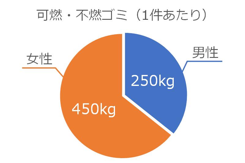 可燃・不燃ゴミの処分量(1件あたり)のグラフ