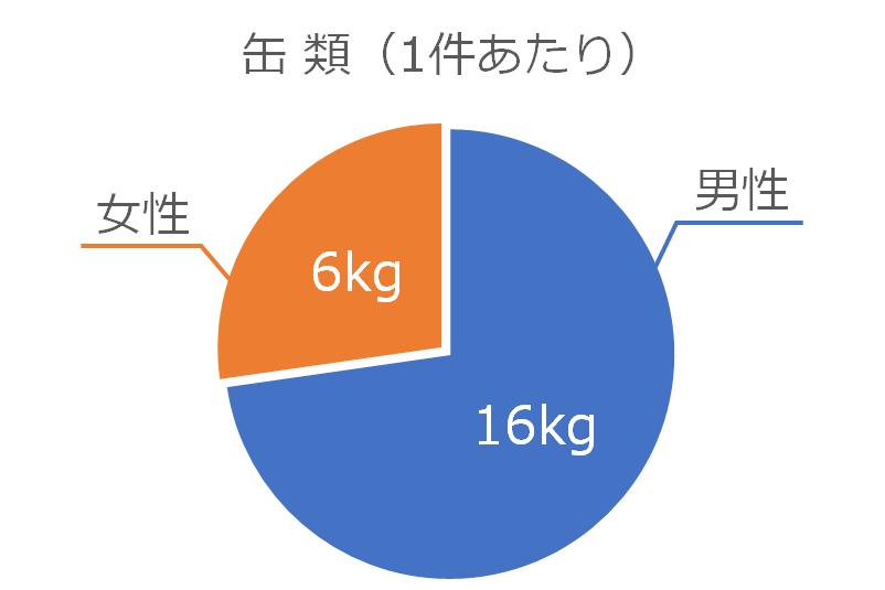 缶類の処分量(1件あたり)のグラフ
