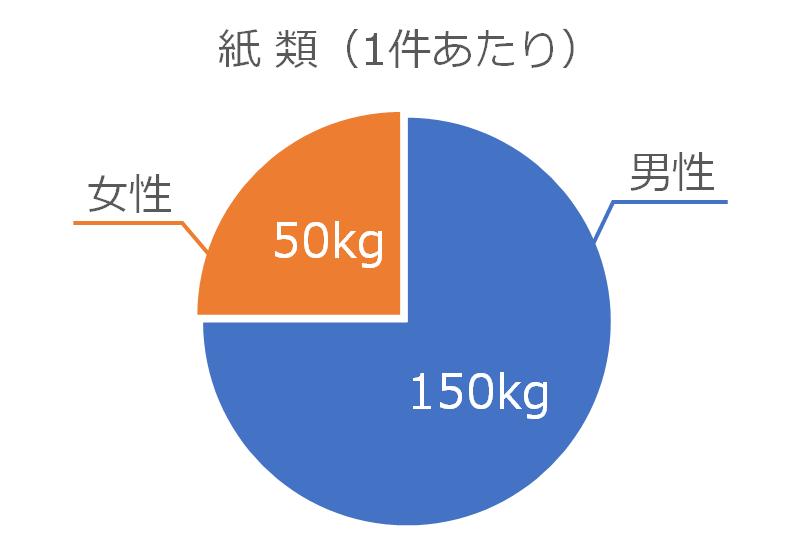 紙類の処分量(1件あたり)のグラフ