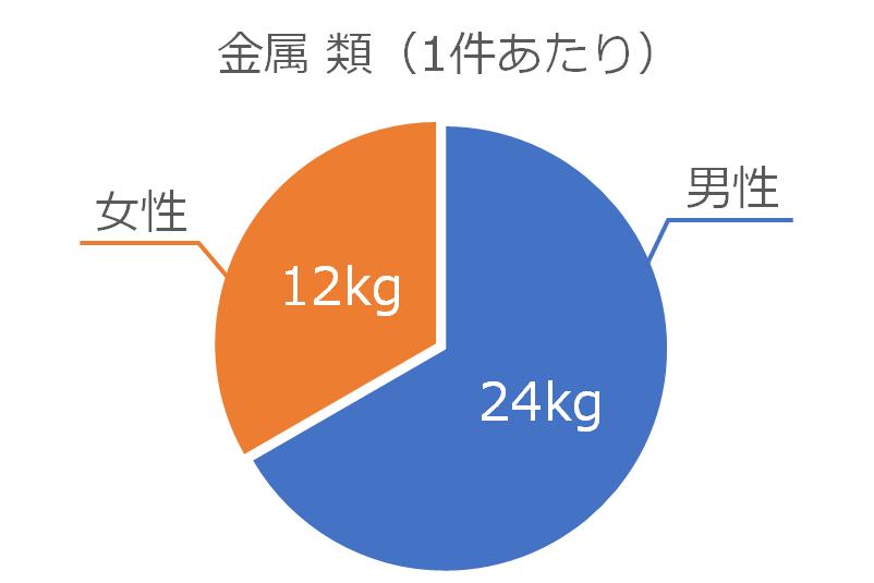 金属類の処分量(1件あたり)のグラフ
