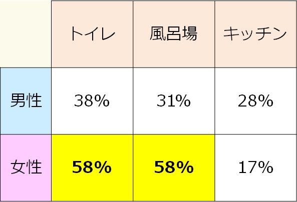 汚れの強い場所の違い男女別比率のグラフ