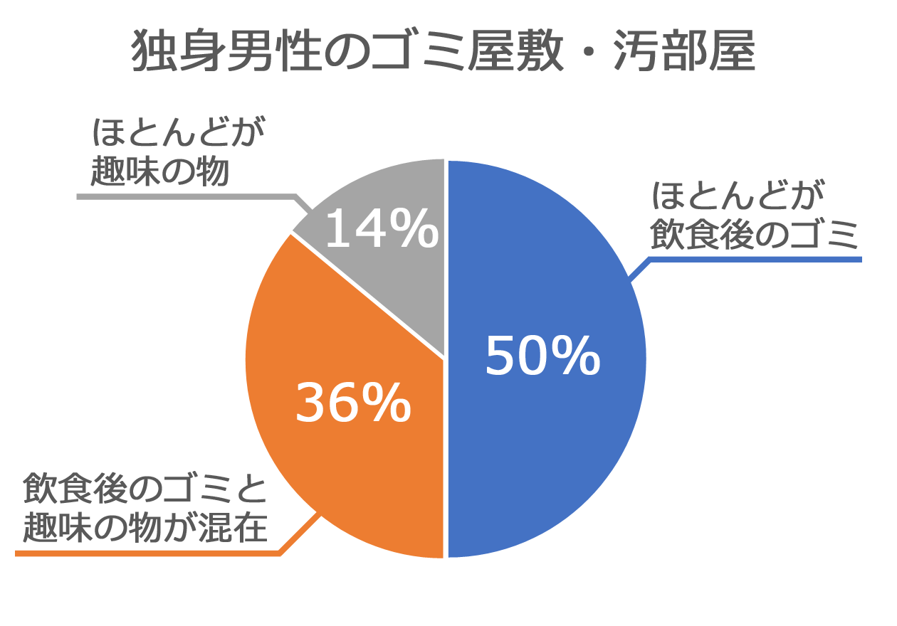 独身男性のゴミ屋敷・汚部屋のパターンを比率で表したグラフ