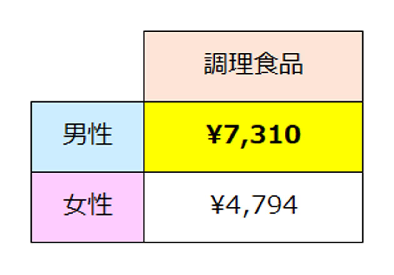 全国消費実態調査(調理食品のデータ)、男性7,310円、女性4,794円