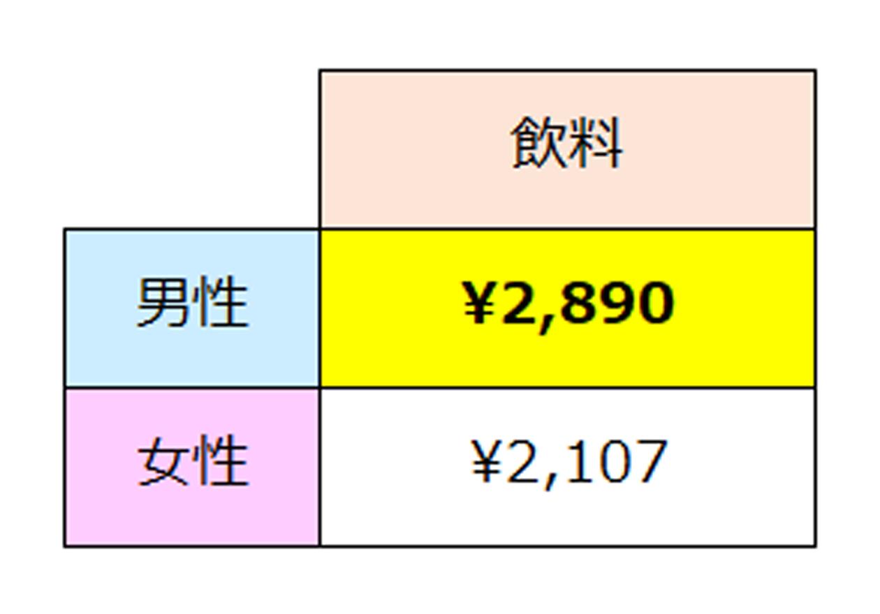 全国消費実態調査(飲料のデータ)、男性2,890円、女性2,107円