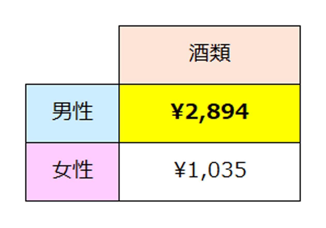 全国消費実態調査(酒類のデータ)、男性2,894円、女性1,035円