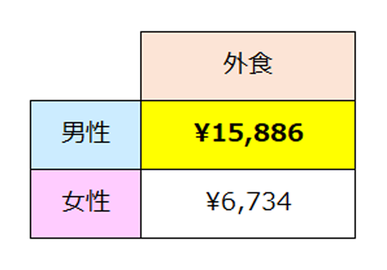 全国消費実態調査(外食のデータ)、男性15,886円、女性6,734円