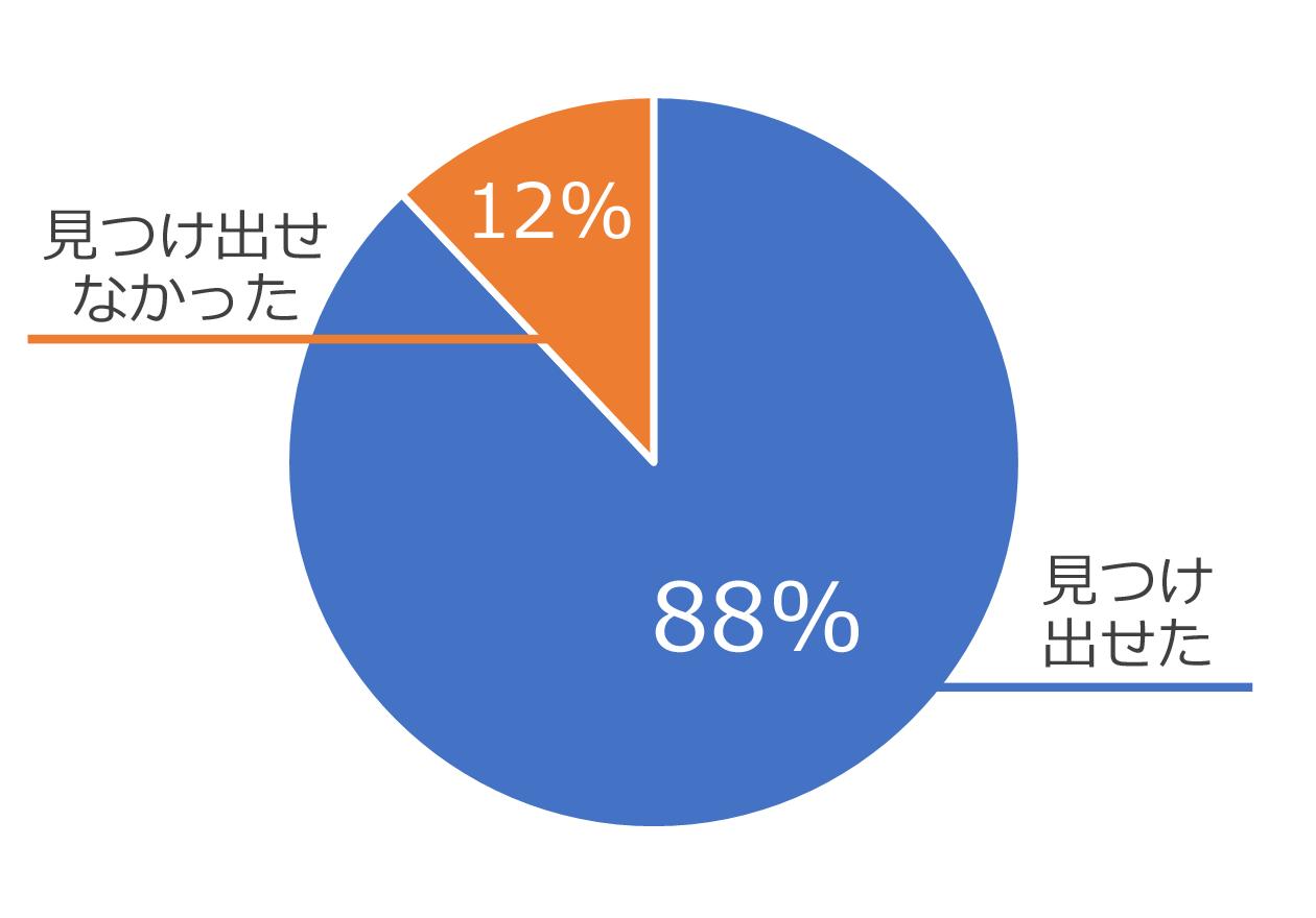 探し物を『見つけ出せた』が15件(88%)、『見つけ出せなかった』が2件(12%)の円グラフ