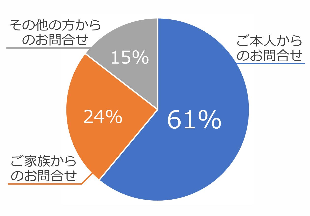 ご本人からのお問合せが61%、ご家族からのお問合せが25%、その他からのお問合せが15%の円グラフ