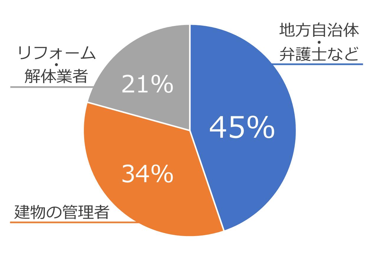 地方自治体・弁護士など45%、社宅・寮の管理者34%、リフォーム・解体業者21%の円グラフ