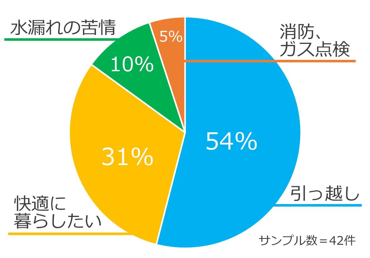 ゴミ屋敷を片付けたきっかけをまとめた円グラフ、水漏れの苦情10%、消防やガス点検5%、引っ越し54%、今の家で快適に暮らしたい31%
