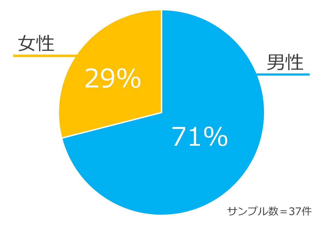 片付けトントンにお問合せいただいた男女比を示した円グラフ、男性71%、女性29%