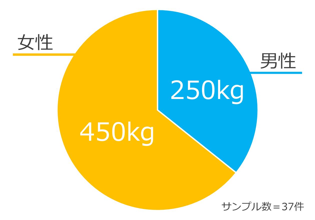 可燃・不燃ゴミの1件あたりの平均男女比の円グラフ、男性250kg、女性450kg