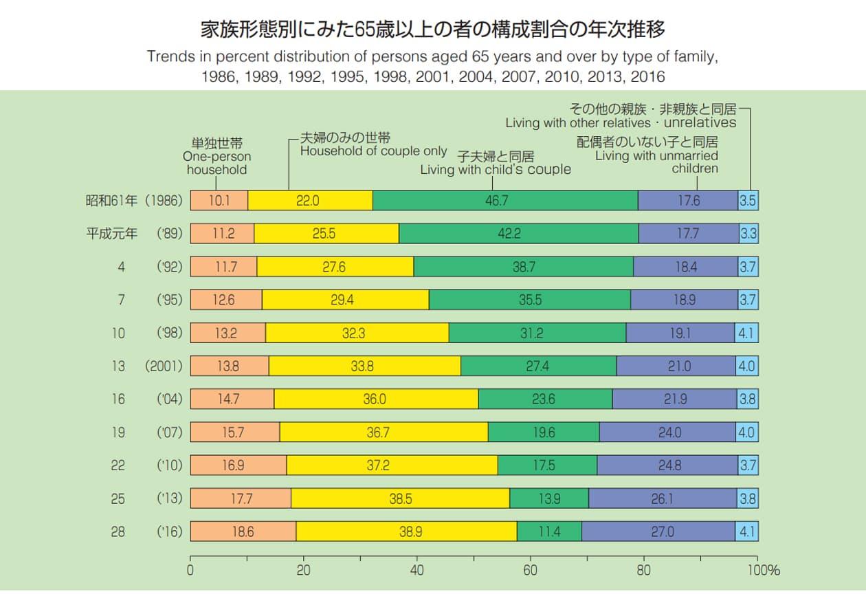 家族形態別にみた65歳以上の者の構成割合の年次推移