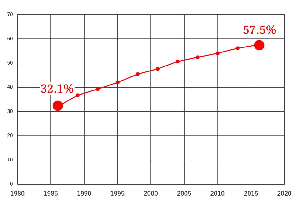 65歳以上の親だけで暮らしているケースのグラフ