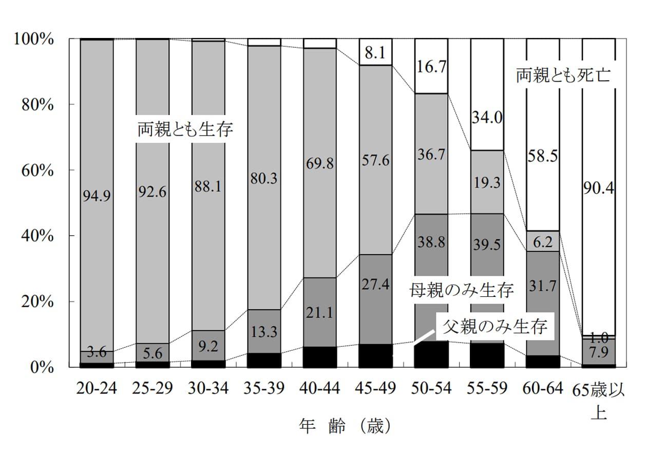 年齢別にみた父母の生存状態別人口割合のグラフ