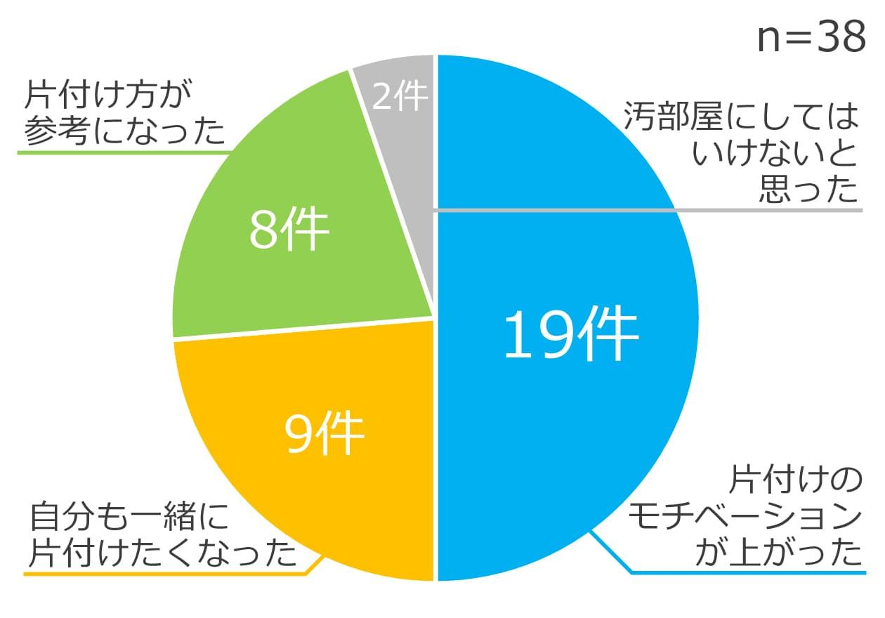 「片付けのモチベーションが上がった」が19件(50.0%)、「自分も一緒に片付けたくなった」が9件(23.7%)、「片付け方が参考になった」が8件(21.1%)、「汚部屋にしてはいけないと思った」が2件(5.3%)のグラフ