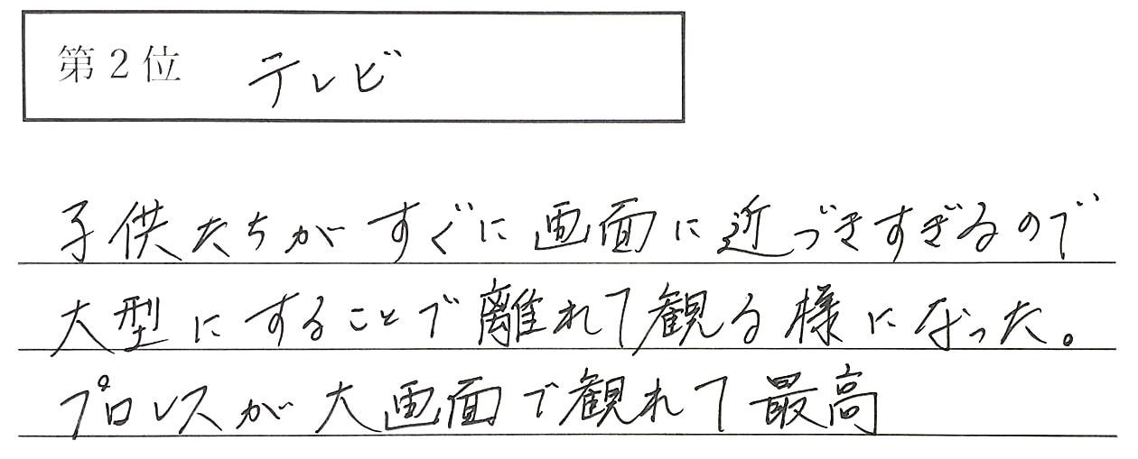 岡本の回答、2位 テレビ 子供たちがすぐに画面に近づきすぎるので大型にすることで離れて観る様になった。プロレスが大画面で観れて最高。